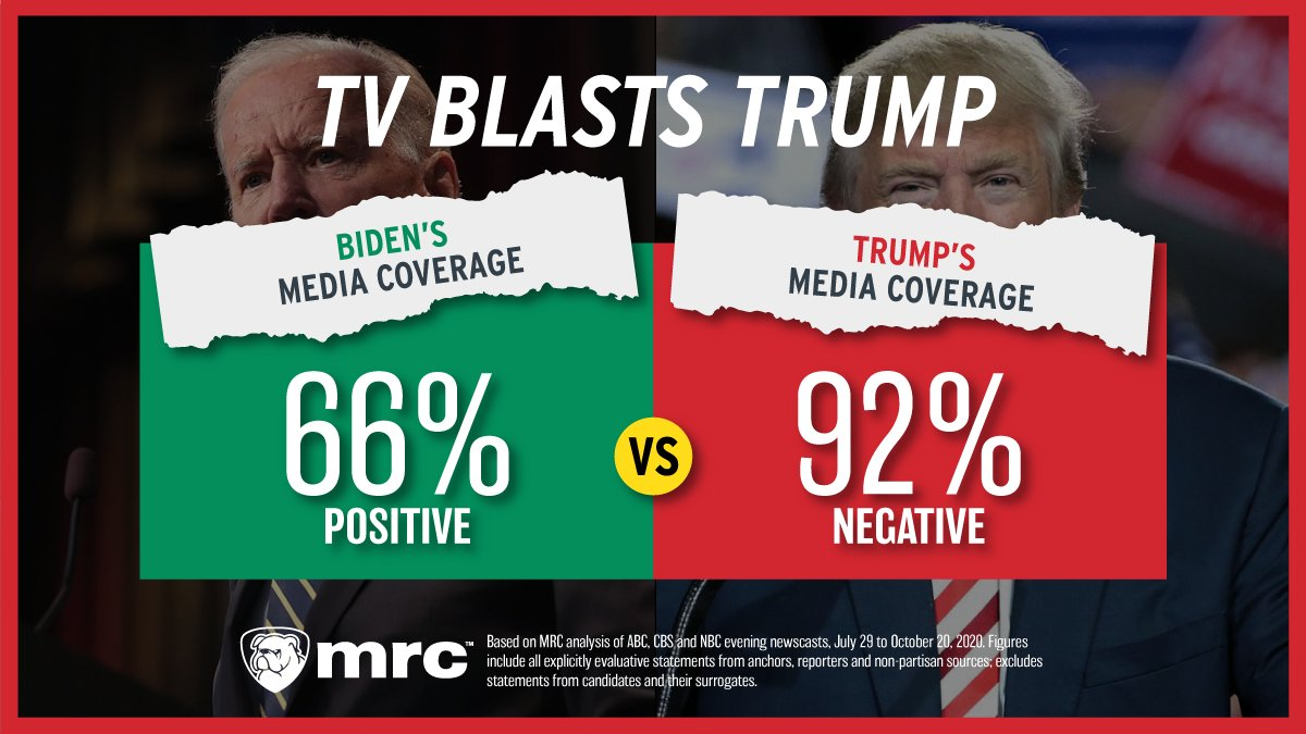 A new MRC study confirms it: The media have given overwhelmingly negative coverage to President @realDonaldTrump, and overwhelmingly positive coverage of Joe Biden.  Read the full study here --> https://t.co/6ojIwjY6S8 https://t.co/fT6oNFnd0Q
