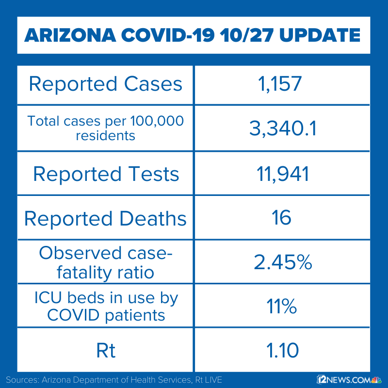 Read more about the daily coronavirus numbers reported by ADHS at 12news.com/coronavirus