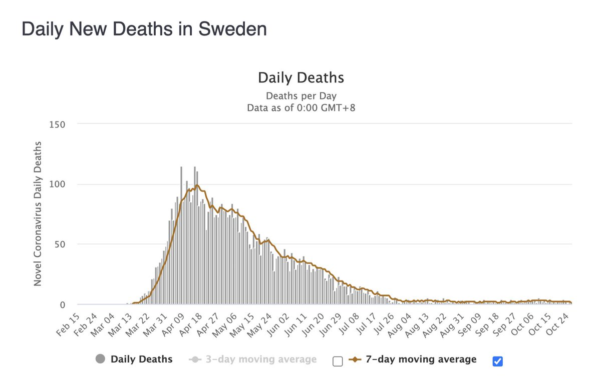 It's been 94 days since Sweden reduced COVID-19 deaths to near zero without lockdowns or mask mandates. https://t.co/MWuVEVOh6O