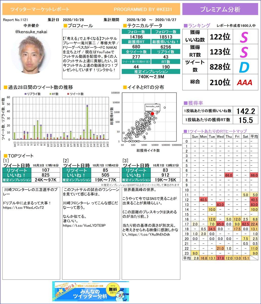 @kensuke_nakai 中井健介さんのレポート作りました!今月のつぶやきはどうでしたか?このまま来月も頑張りましょう!プレミアム版もあるよ≫