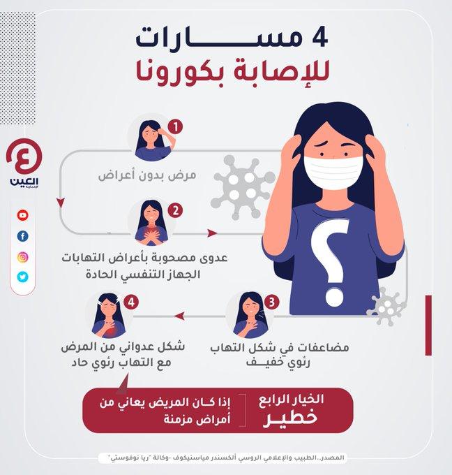 الخيار الرابع خطير.. تعرف على 4 مسارات للإصابة بفيروس #كورونا  #COVID19  #نلتزم_لننتصر       #CommitToWin       #عينك_على_العالم https://t.co/p7LdGvIqyv