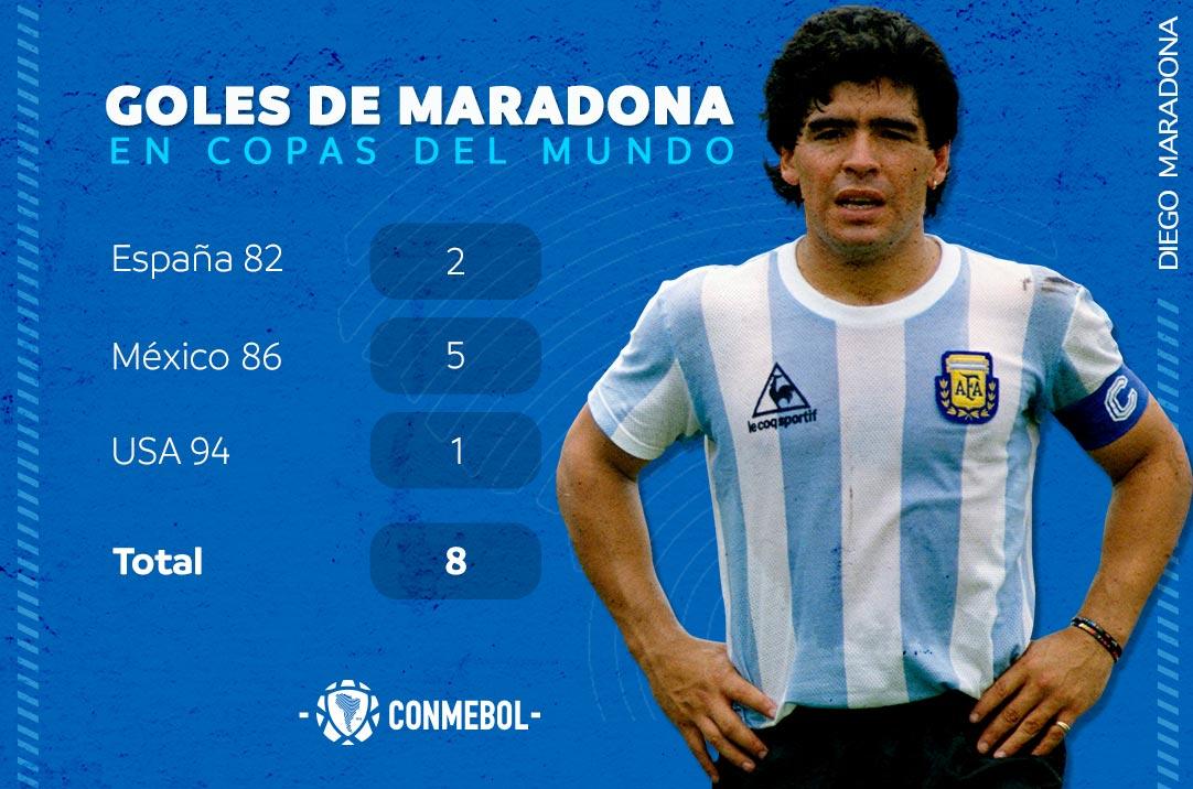 Diego🔟, es el segundo máximo goleador de @Argentina en los Mundiales.🌎🇦🇷🏆  💬En una palabra, ¿Maradona es:_______________? 🤔 https://t.co/dAog5ynLzq