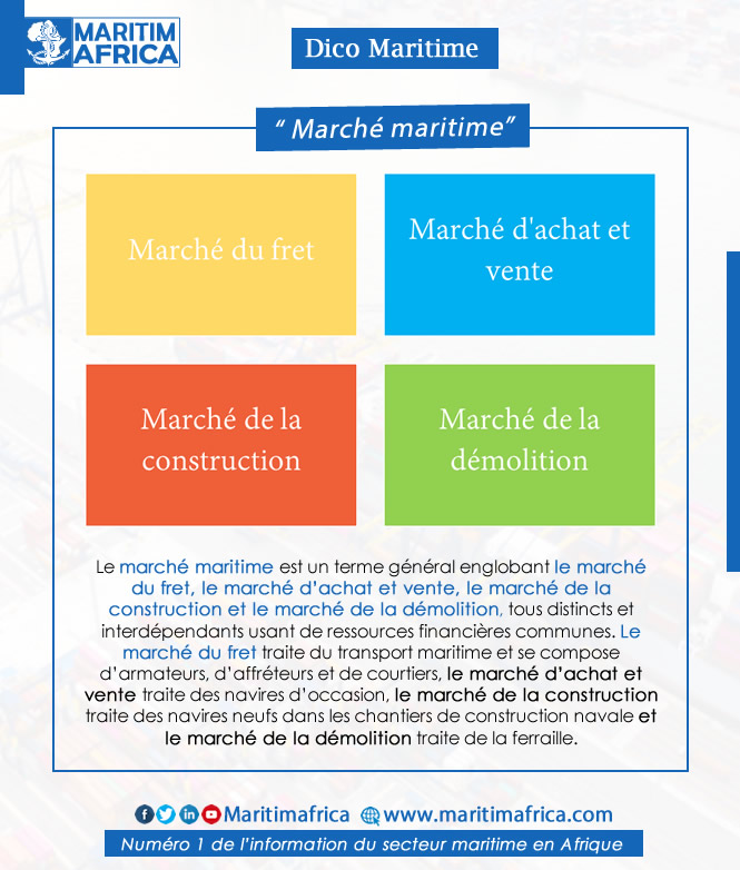 Dico Maritime : ''Marché Maritime''  #maritime #maritimafrica #shipping #shipbuilding #fret #ships #vessels #navire #dictionnaire #naval https://t.co/sbUs0zatON