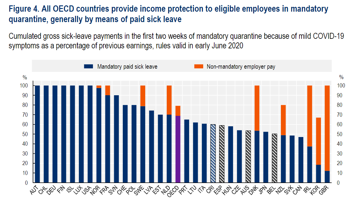 This isn't even taking to account that the UK is also one of the countries with the highest income inequality and largest poverty gaps in the OECD.  To get us through this crisis ,we need to protect jobs and improve pay and conditions for low-paid workers