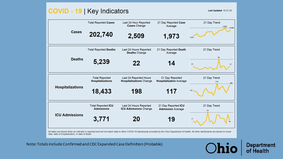 Today's #COVID19 data.  Find more information at https://t.co/3lWx4IRScb. https://t.co/HW7twbIhxo