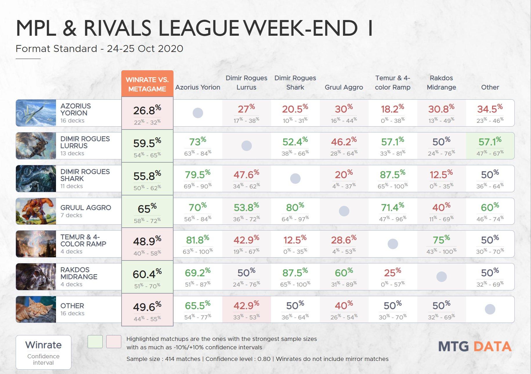 Matriz de Vitórias Fim-de-Semana de Liga
