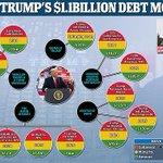 Image for the Tweet beginning: Trump's $1.1BILLION debt: Huge sums