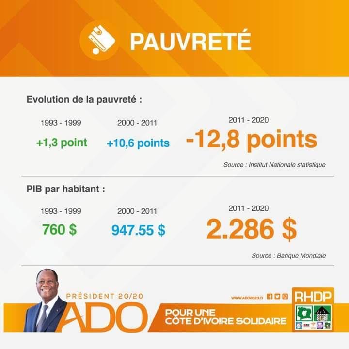 Pourquoi, une personne de mon âge, qui a vu FHB, Bédié, Robert Guéï, Gbagbo et @AOuattara_PRCI à l'œuvre, ne peut que soutenir ADO pour cette Présidentielle : LES CHIFFRES PARLENT MIEUX QUE LES MOTS !  ADO, Président 20/20 ! https://t.co/GQQ6x5lgrr