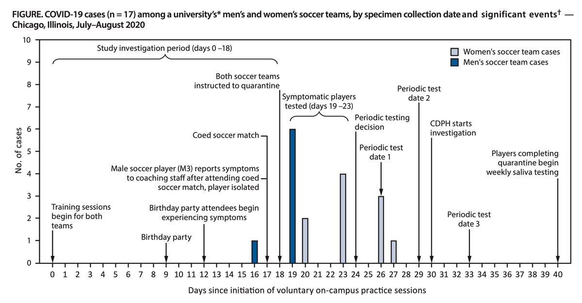 A #COVID19 outbreak among mens' and women's soccer teams in a university https://t.co/bjL8rAjgZt Limited use of masks, distancing, and inadequate testing for individuals without symptoms (pre- or asymptomatic)  @CDCgov https://t.co/lhipZB1ESE