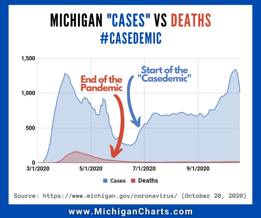 Wonder why @govwhitmer is only talking about # cases not # deaths?  She loses her power to disrupt the election once people stop being afraid.  #Stopelectionfraud!  State of Emergency in MI has been over since 4/30. #ImpeachWhitmer #casedemic @TuckerCarlson @Liz_Wheeler https://t.co/mSrRqAzACj