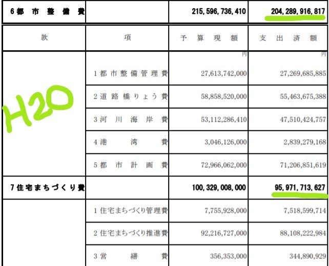 この10年の大阪府のインフラ予算を比べると…08年の都市整備費は2043億円、住宅街づくり費は960億円。合計3003億円18年の都市整備費は1551億円、住宅街づくり費は62億円。合計1613億円約半額です。維新がこの10年でどれだけ府民を貧乏にしたのか。ブログを書きました
