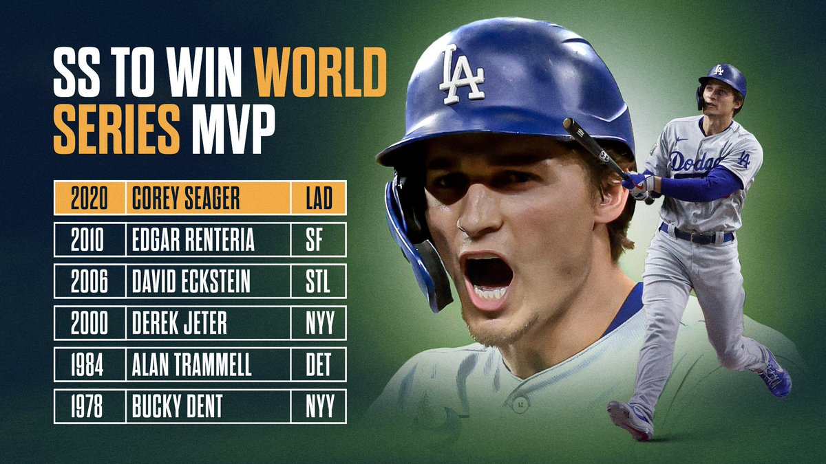 Corey Seager becomes the first SS to win #WorldSeries MVP in 10 years. https://t.co/0U4eH6oOsx