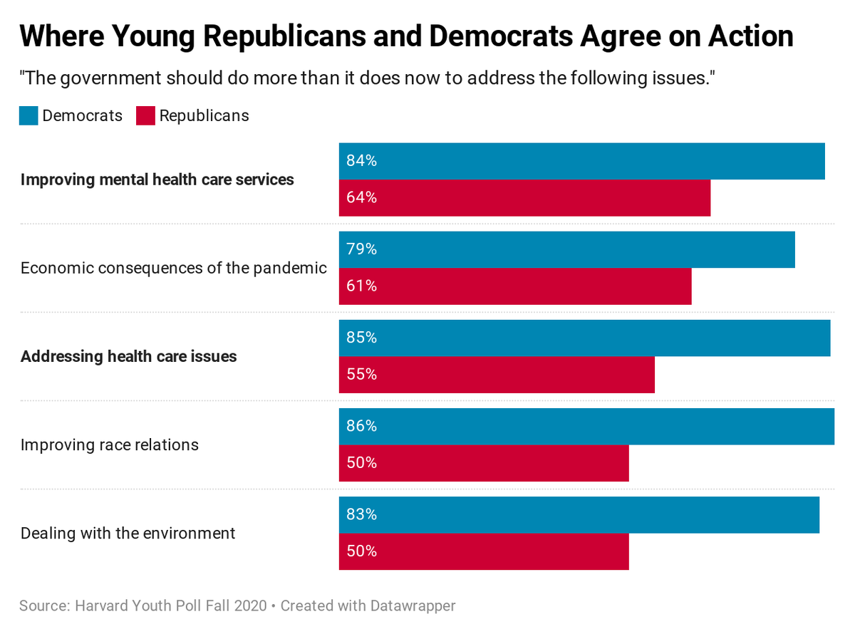 In a @harvardiop poll, a majority of young Americans—regardless of political affiliation—agree that the government should have an increased role in improving mental health services and addressing health care issues. See more from the report: https://t.co/dHSxoFemoA https://t.co/mOJQEedHyB