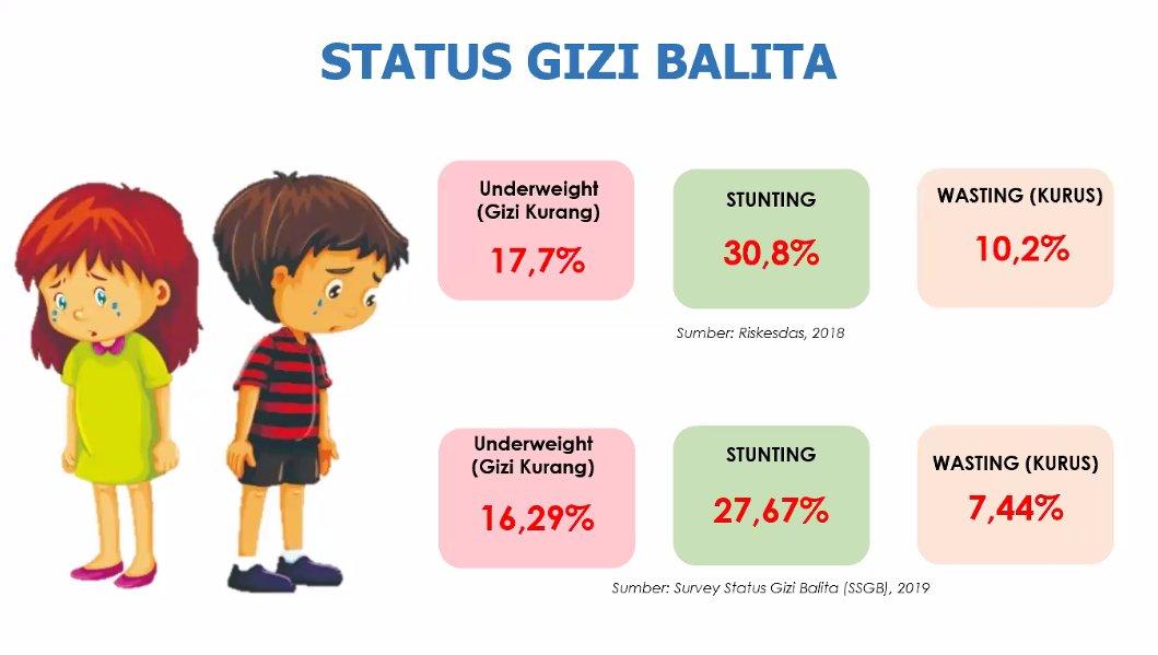 status gizi anak balita