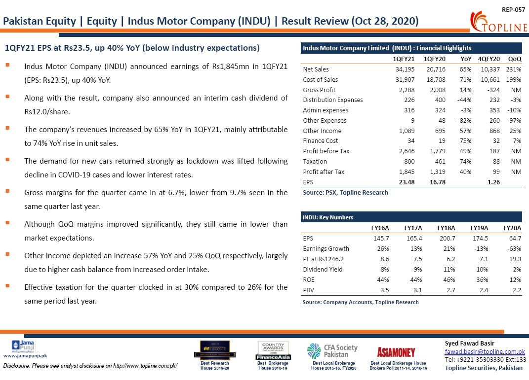Indus Motor Company (INDU): 1QFY21 EPS at Rs23.5, up 40% YoY (below industry expectations) #PSX #KSE100 #FrontierMarkets #EmergingMarkets #Topline #Pakistan #PakistanStockExchange #Economy #COVID19 #automobile https://t.co/ngk71Ujuaz