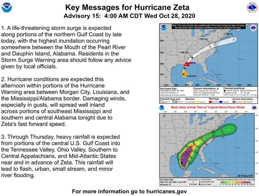 Here are the 4 AM CDT Key Messages for Hurricane #Zeta, which is strengthening over the central Gulf of Mexico. Preparations need to be rushed to completion as tropical-storm-force winds are expected to reach the Hurricane Warning area by midday today.