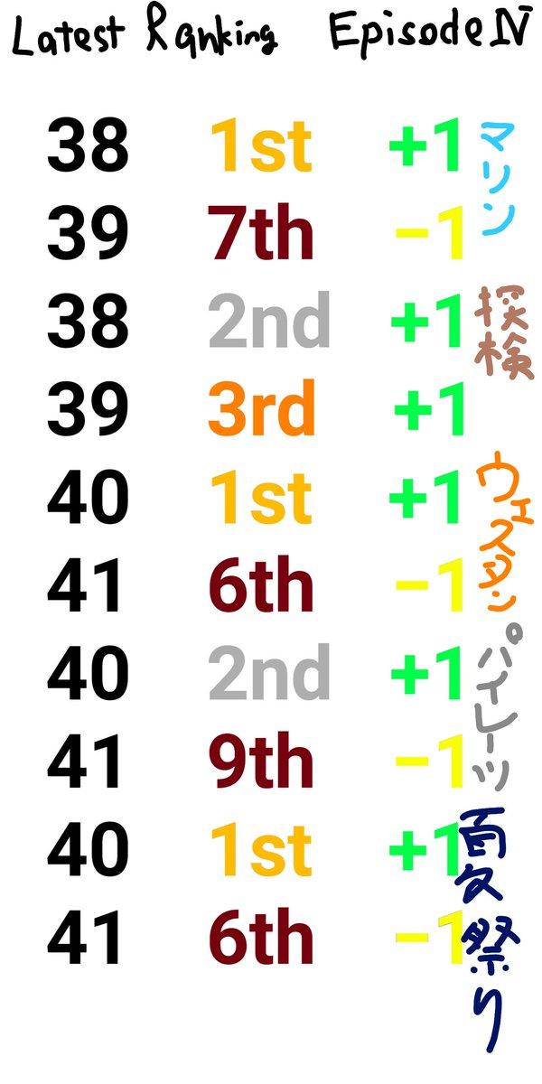 test ツイッターメディア - 久しぶりの1位!!! 2位との差10000以上!! #マリオカートツアー https://t.co/cbVjUdH8Rv