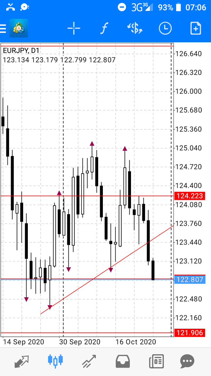 #eurjpy has broken the trend level we mentioned yesterday and during our weekend analysis,I hope many are in on the sell move for we look at a retest to support at 121.906 #fxtrading #currencymarket #forex #bonds #indices #technicalanalysis #onlinetrading #makemoneyonline #market https://t.co/wF0uKbYpzm