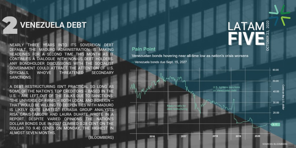 Last week #Venezeula continued reviving moribund debt talks with eligible creditors while prices on Citgo-backed PDVSA bonds jumped following a US-court ruling. @integragroupe #privateequity #frontiermarkets https://t.co/Q4dPIjWGZi