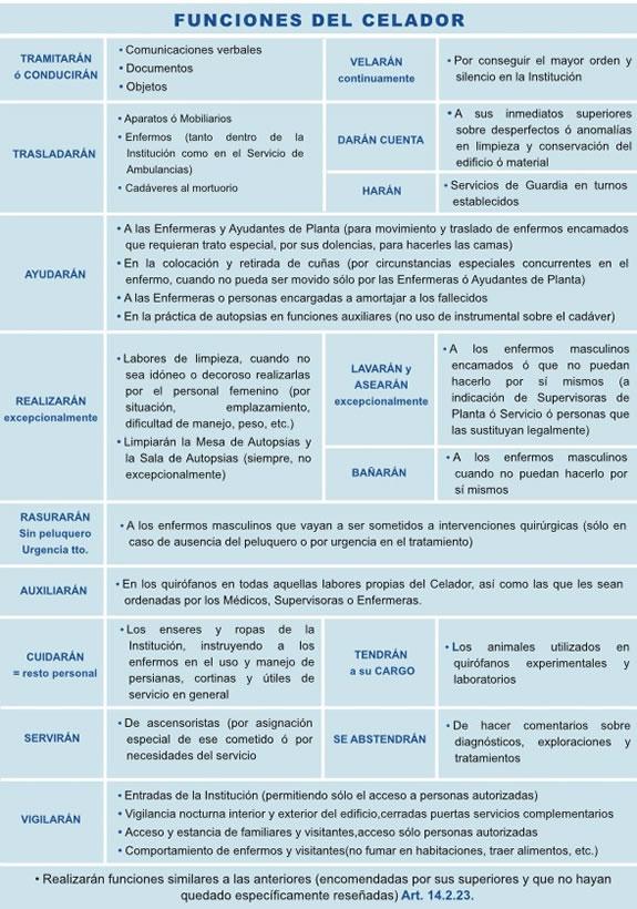 Nuevo Test Online de Celadores... El_CzVqXYAEAKJN?format=jpg&name=900x900