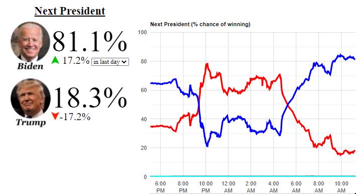 probabilidades elecciones USA