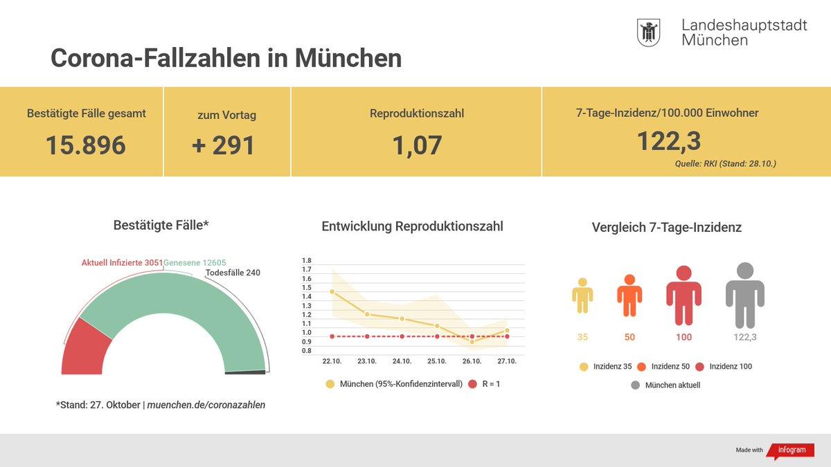 Stadt München on Twitter: