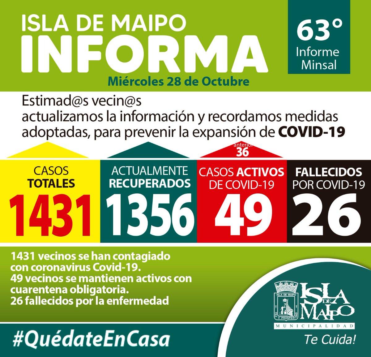 63° Informe Minsal: Hoy registramos una importante alza de casos activos por Covid-19 en Isla de Maipo. 13 personas más respecto al informe anterior sumando un total de 49 casos. No arriesguemos otro retroceso en el Plan Paso a Paso. Debemos ser más estrictos en el autocuidado. https://t.co/EAlAb6L8pr