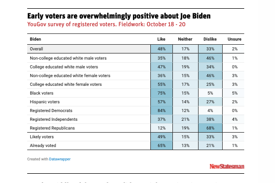 Donald Trump's challenger doesn't evoke strong emotions in voters, but that may play to his advantage. @BenNHWalker on what focus groups say about Joe Biden's appeal: newstatesman.com/world/2020/10/…