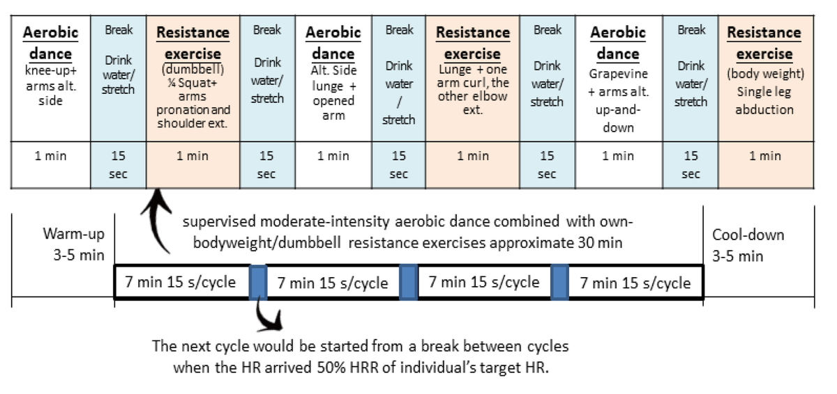 #mdpibrainsci Effects of Acute Aerobic Exercise Combined with Resistance Exercise on Neurocognitive Performance in Obese Women https://t.co/TTfNuRV4SC #exercise #obesity #woman #sports https://t.co/mlUiO8lVFv