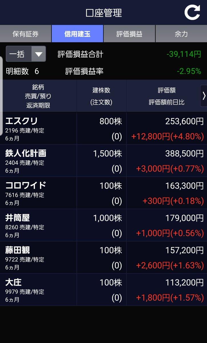 株価 コロワイド