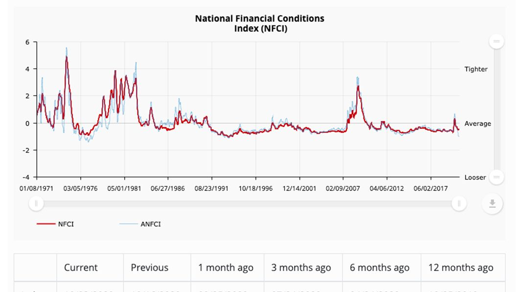 NEW DATA: National #Financial Conditions Index ticked down to –0.52 in the week ending Oct 23. The #NFCI points to steady financial conditions. https://t.co/6ZfuEFQNQk