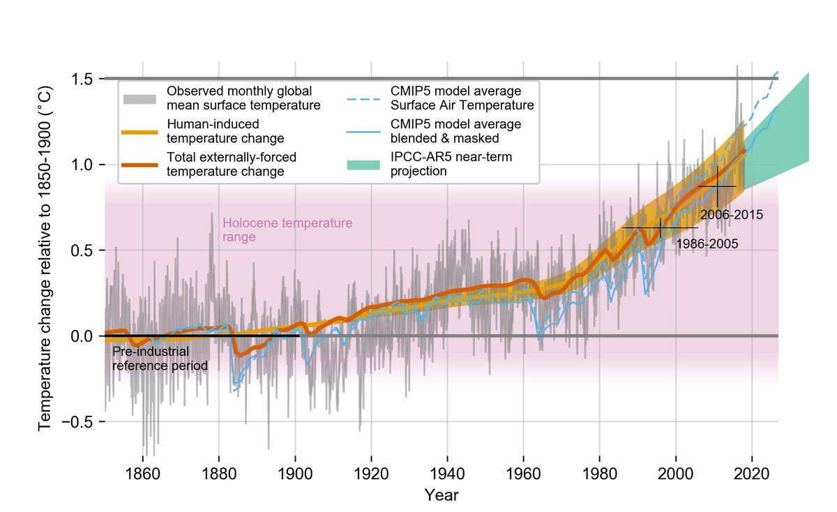 Attention, homo sapiens, we have now left the Holocene - the stable climate period in which you thrived, developed agriculture and built cities. (Figure from the IPCC Special Report of 2018, ipcc.ch/sr15/chapter/c…)