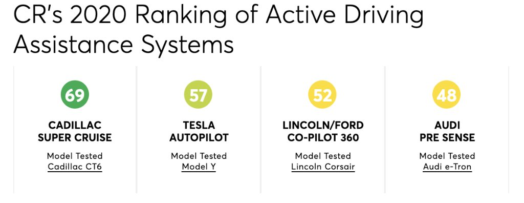 Tesla's 'Autopilot' may be the most recognizable active driving assistance suite, but is it the best?  Our 2020 ratings found that Cadillac's 'Super Cruise' outperformed everyone and that other automakers are closing in on Tesla for #2.  Full ratings: