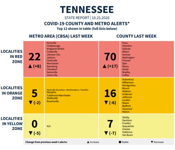 NEW via @sharpeproducer:   According to the White House's latest #COVID19 report, Tennessee is now in the red zone, with Hamilton County, Chattanooga, Bradley County & Cleveland all listed as hot spots: https://t.co/FIF2JT6piT