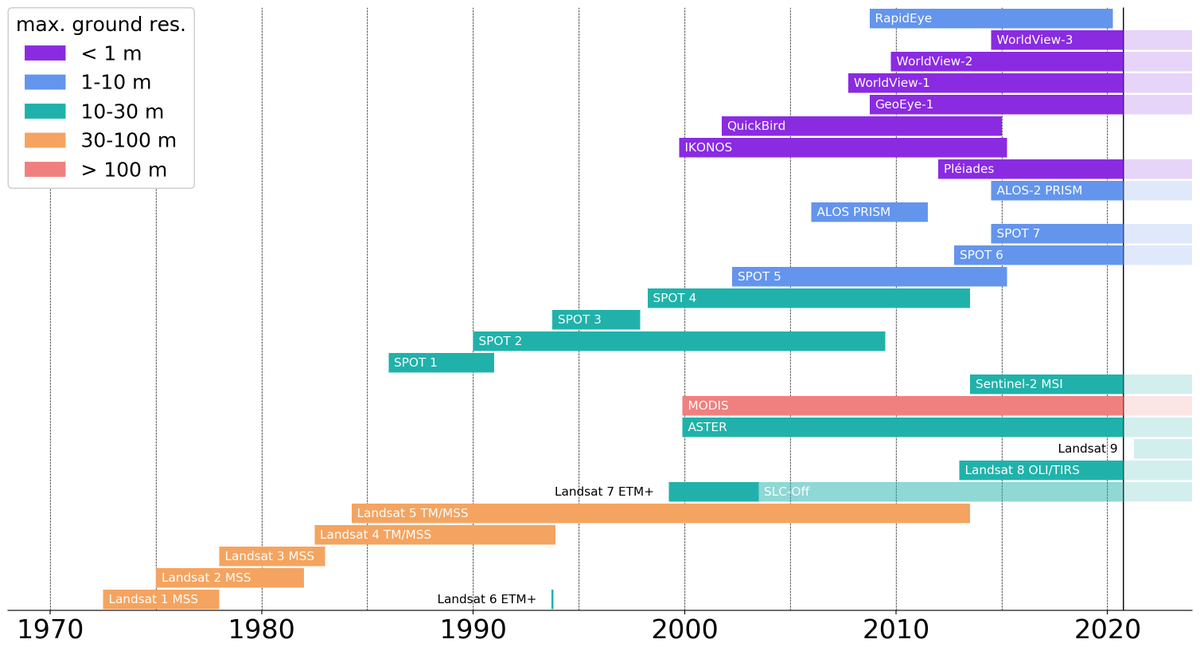 In case anyone is, like me, looking for a diagram showing (optical) satellite missions over time and isn't completely satisfied with the search results, here's one I made myself. Happy to share the script, too (but too lazy to put it on github right now)