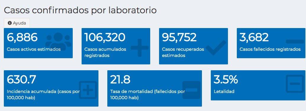 test Twitter Media - #AHORA El Ministerio de Salud reporta 749 casos nuevos de COVID-19 tras realizar 5,146 pruebas. También se registraron 17 fallecidos.Guatemala suma 106,320 casos de COVID-19, de los cuales 6,886 siguen activos. https://t.co/uTCNPYMqSZ