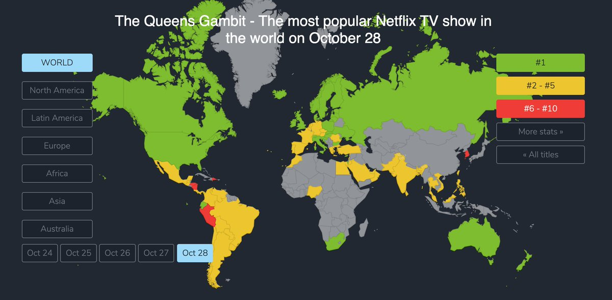 After 5 days on Netflix, #QueensGambit claimed the top spot as the most popular TV show now.  🏆#1 in 28 countries ⚽ 667 points  And it's really popular since the release in following countries: 🇺🇸🇨🇦🇷🇺🇮🇱  https://t.co/Orp8KM5wUj https://t.co/qyAZy8OPcM