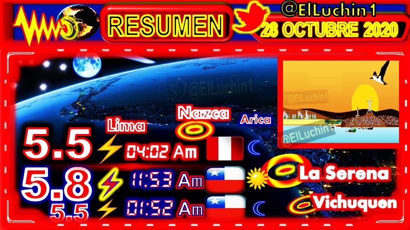 🌎➡Buenas 🌅 Te Actualizamos Continua La Alerta Sismica⚠️🛐+6 Para Latinoamerica Por Movido 28 Octubre  #Sismo 🔴5.8⚡ #Coquimbo #Chile🇨🇱⏱11:53 Am 🌅 🔴5.5⚡#Vichuquen🇨🇱⏱01:52 Am  🔴5.5⚡#Nazca #Ica #Peru🇵🇪⏱04:02 Am  #FelizMiercoles #Earthquake  #BTS #Terremoto 500 Lucas https://t.co/NhkCnpLrJi