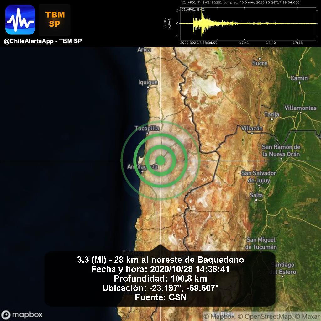 Aviso de nuevo sismo. 🇨🇱 3.3 (Ml) - 28 km al noreste de Baquedano. 2020/10/28 14:38:41. Sentiste el sismo? Reportalo aqui: https://t.co/d95zv9S7Tj  #Baquedano App: https://t.co/e1jlc9uim5 #Temblor #Sismo #Earthquake #Chile #CSN @reddeemergencia https://t.co/k7UDQ3TZtX