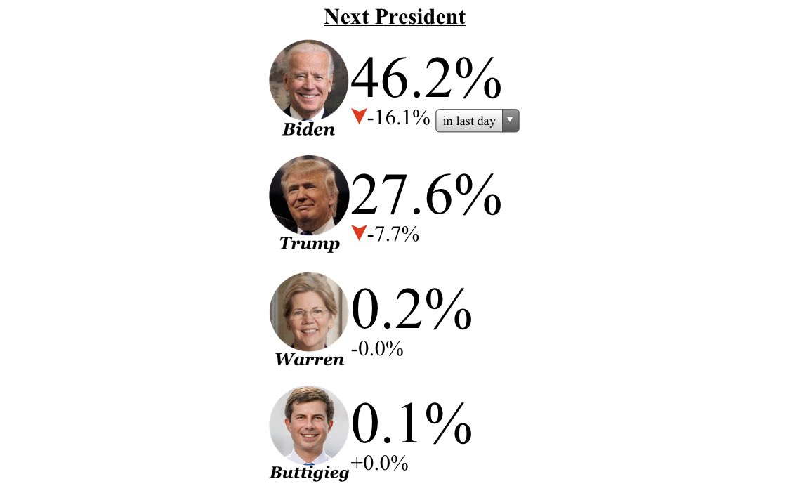 Tough day for Biden and Trump in the betting markets 🤡