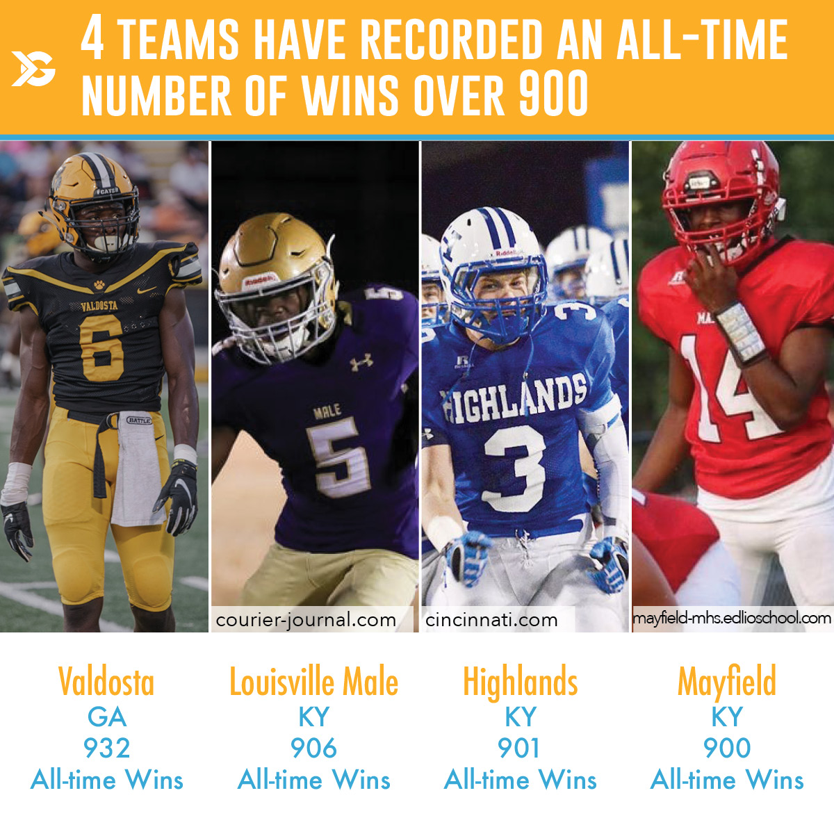 Here are the top 4 winningest high school football programs in U.S. history. Kentucky seems to be a hub of football talent, as it leads the way with three teams in the top 5. Even more impressive, four of these teams have recorded 900+ all-time wins.  . . . #highschool #winners https://t.co/FLeyUOzbYM