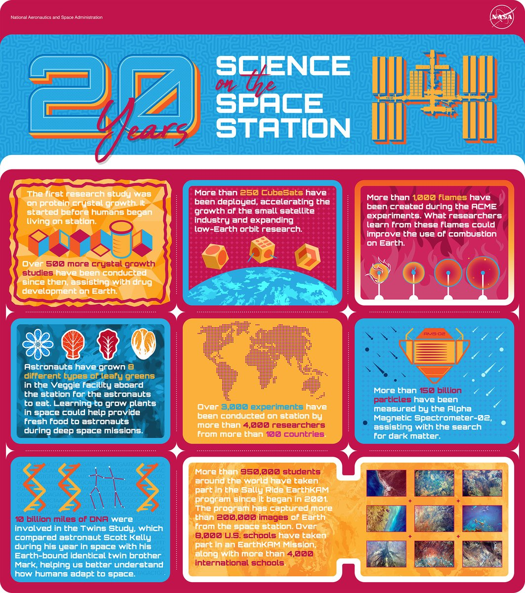 Next week marks 20 years of continuous human habitation of the @Space_Station. From studying fire🔥 to DNA🧬, we've conducted space station experiments in almost every area of science. #SpaceStation20th Take a closer look at a few scientific highlights: go.nasa.gov/2YehcXr
