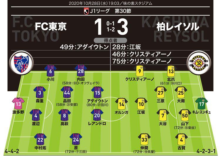 ⚽Jリーグ⚽  【J1採点&寸評】FC東京1-3柏|クリスティアーノとオルンガが大暴れ。FC東京は頼みの守備陣が崩壊  https://t.co/flmWUNJYjn  #Jリーグ #柏レイソル https://t.co/XzloxVe147