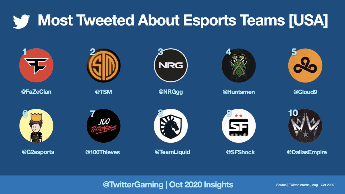 our organization was able to secure 3 of the top 10 spots for most tweeted about esports teams in the US #NRGFam  🔛🔝