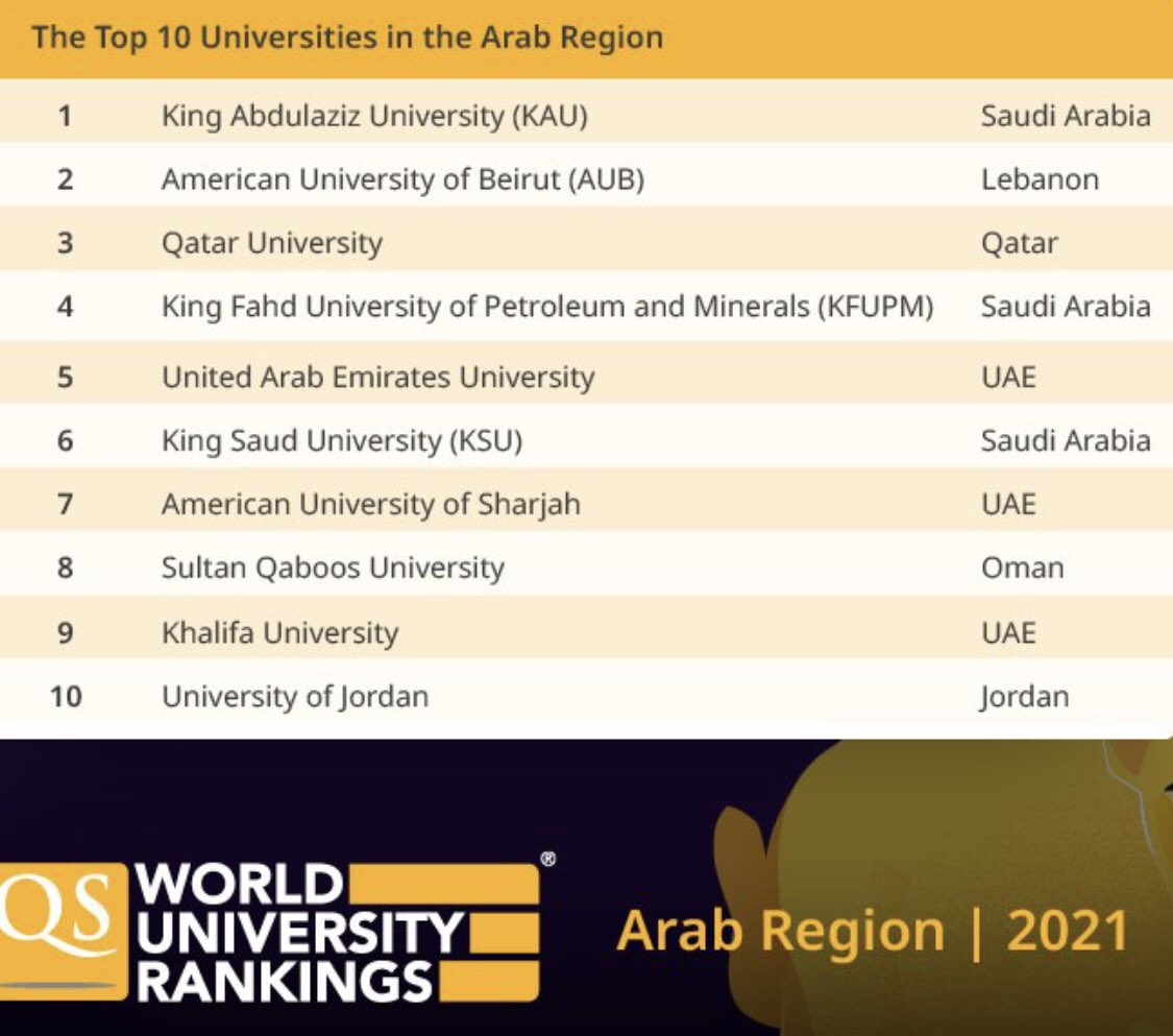 New global rankings of universities released for Middle East region. Saudi and UAE universities doing very well. Lots of Gulf government investment into research, infrastructure and faculty. @worlduniranking https://t.co/BWotfeG4tu