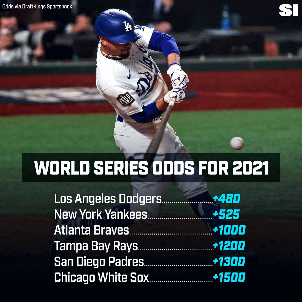 Here are your 2021 #WorldSeries favorites, via @DKSportsbook.  We've got the details, as well as the longshots and more.  https://t.co/7cGuc0llme https://t.co/zYI7tfNvym