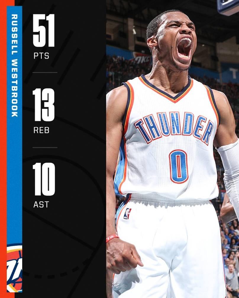 Hoy hace 4 años, Russell Westbrook hizo el primer triple doble de +50 puntos desde Kareem Abdul-Jabbar!!  Una bestia este jugador 💪🔥❤️🏀  #J https://t.co/3Fat9dLQna