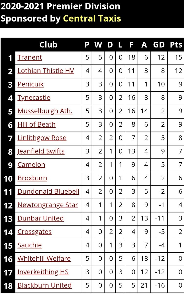 Updated league tables.  @TranentJRs_FC newly top the Premier while East Lothian neighbours @HaddAth lead Conference A but only by a point after they let slip a two goal lead tonight. Goal difference has @hwufc above @OakleyUnited in Conference B.  Seven 100% win records remain. https://t.co/DcF5OCMEXp
