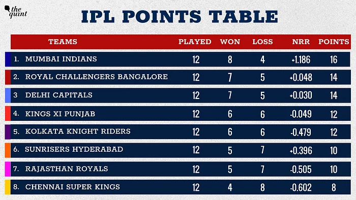 #IPL2020 | #MumbaiIndians are at the top of the table while #RoyalChallengersBangalore are in second place. Read here: https://t.co/kHEYVNrGoq https://t.co/cWOn6VskFm