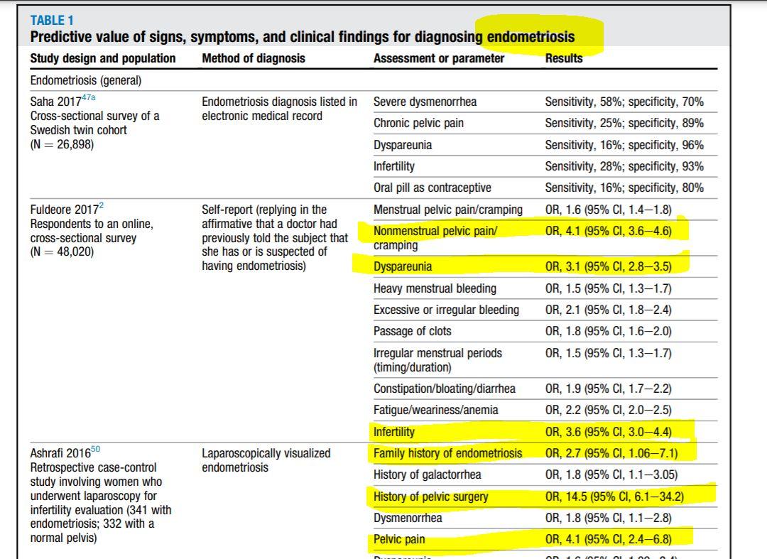 内 セックス 子宮 膜 症